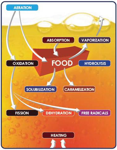 Food aeration process Magnesol Frying Oil Saver for Restaurants Kentucky Magnesol Cooking Oil Filtering | Frankfort, Lexington, Louisville, Kentucky